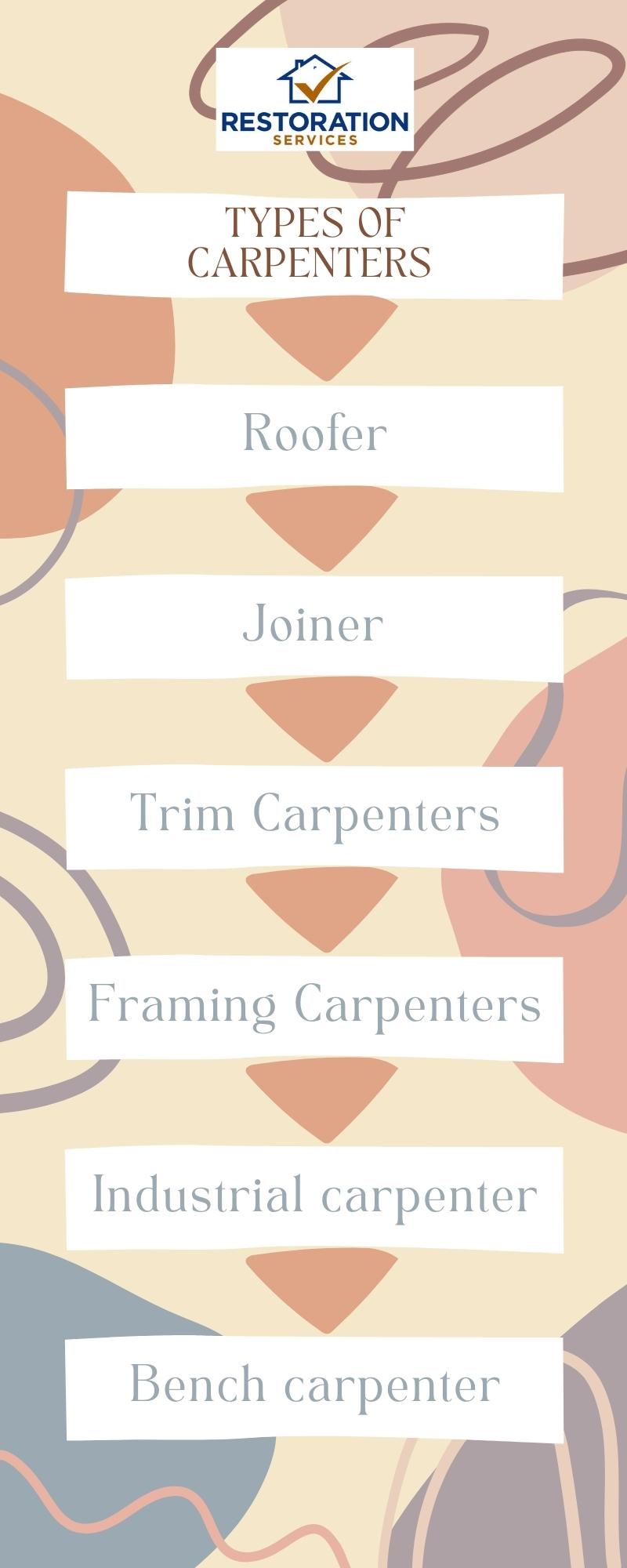 types of carpenters